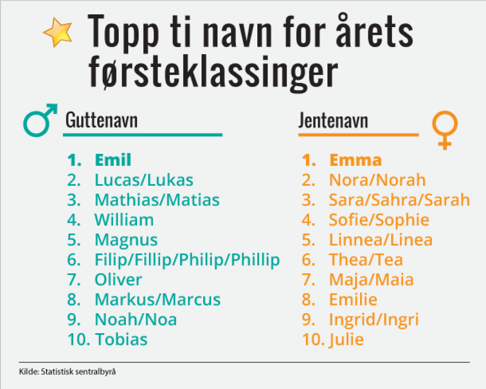 Toppliste for jente- og guttenavn 2011