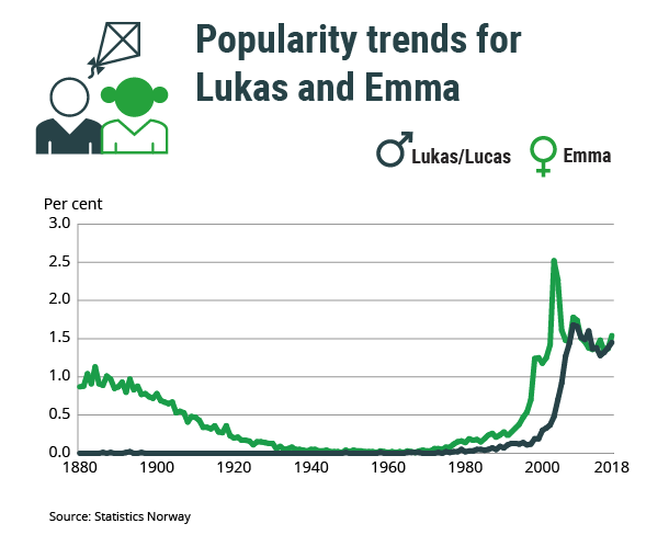 Figure 1. Popularity trends for Lukas and Emma