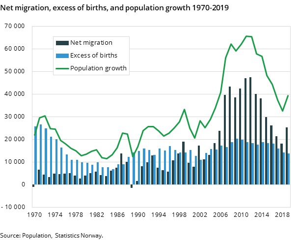 Figure 2. Net migration, excess of births, and population growth 1970-2019