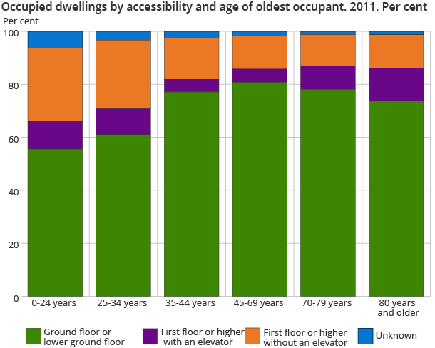 Occupied dwellings by accessibility and age of oldest occupant. 2011