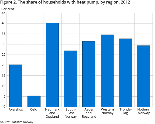 Figure 2. The share of households with heat pump, by region. 2012