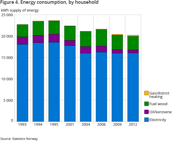 Figure 4. Energy consumption, by household
