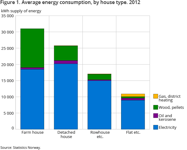 Figure 1. Average energy consumption, by house type. 2012