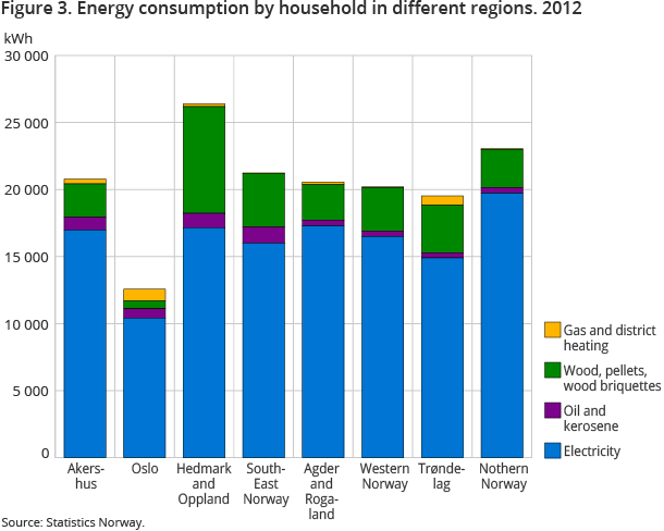 Figure 3. Energy consumption by household in different regions. 2012