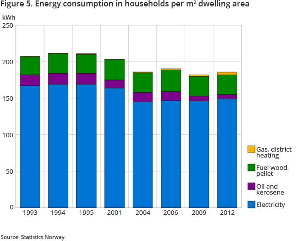 Figure 5. Energy consumption in households per m2 dwelling area