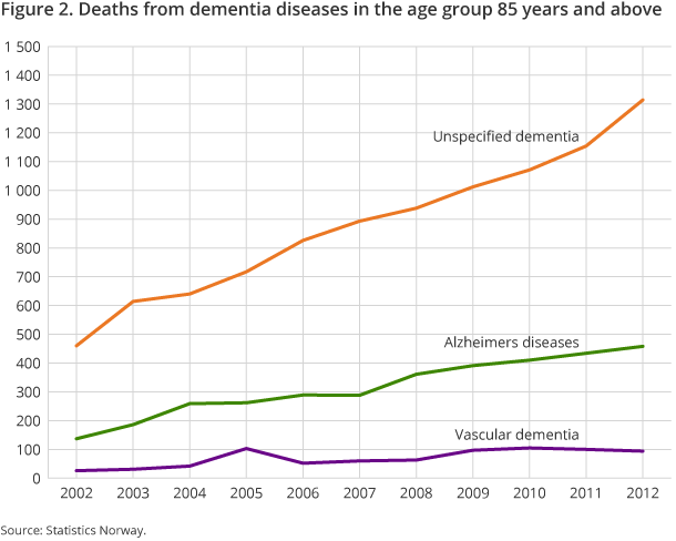 Figure 2. Deaths from dementia diseases in the age group 85 years and above