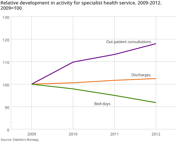 Relative development in activity for specialist health service. 2009-2012. 2009=100