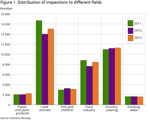 Figure 1. Distribution of inspections to different fields