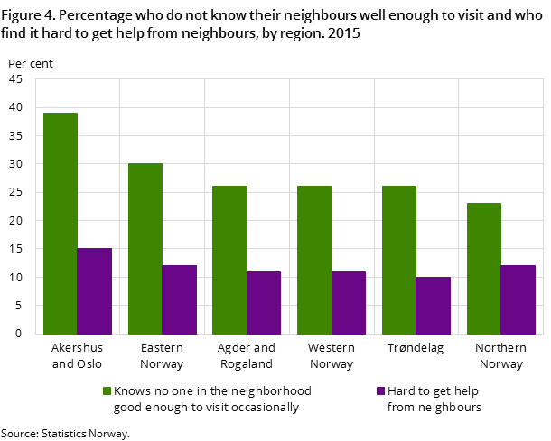 Figure 4. Percentage who do not know their neighbours well enough to visit and who find it hard to get help from neighbours, by region. 2015