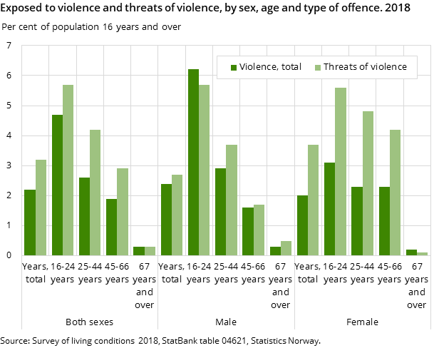 Figure 4. Exposed to violence and threats of violence, by sex, age and type of offence. 2018