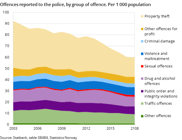 Figure 1. Offences reported to the police, by group of offence. Per 1 000 population