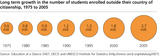 Graph - Long term growth in the number of students enroleld outside their country of citizenship