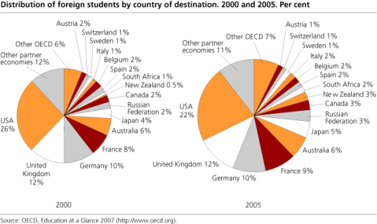 Graph - Distribution of foreign students by country of destination - 2000 and 2005