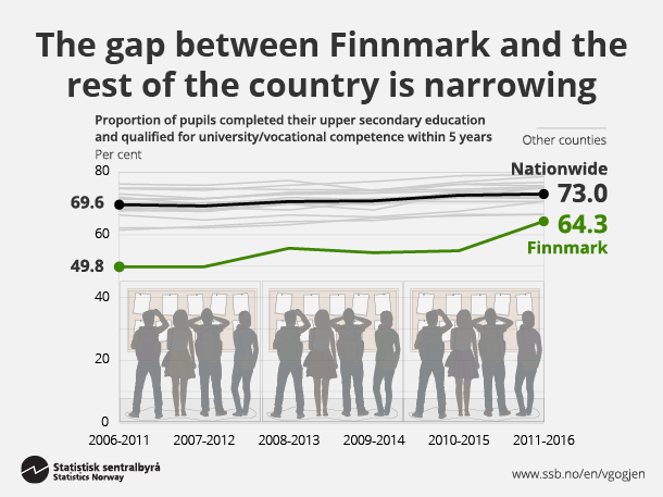 Figure 2. The gap between Finnmark and the rest of the country is narrowing