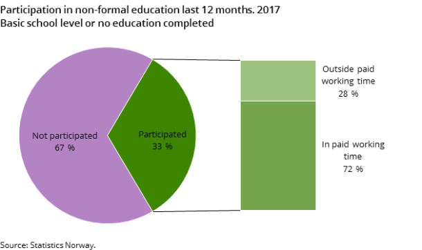 Figure 1. Participation in non-formal education last 12 months. 2017. Basic school level or no education completed