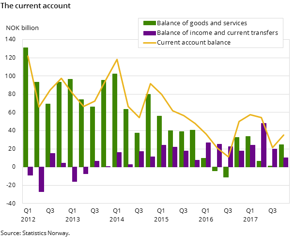 Figure 1. The current account
