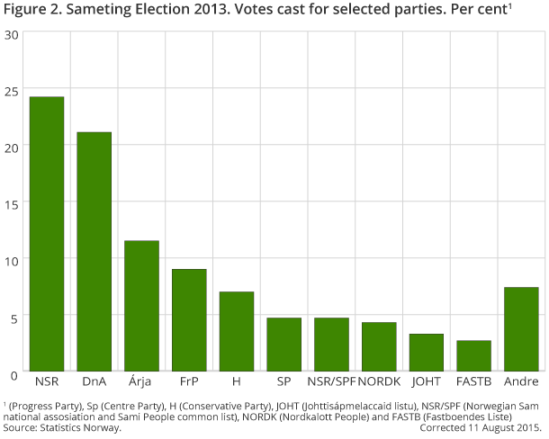 Figure 2. Sameting Election 2013. Votes cast for selected parties. Per cent1