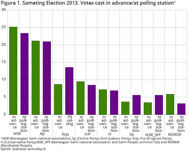 Figure 1. Sameting Election 2013. Votes cast in advance/at polling station1