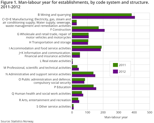 Figure 1. Man-labour year for establishments, by code system and structure. 2011-2012