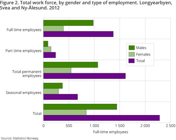 Figure 2. Total work force, by gender and type of employment. Longyearbyen, Svea and Ny-Ålesund. 2012