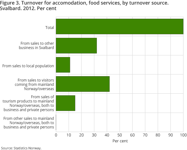 Figure 3. Turnover for accomodation, food services, by turnover source. Svalbard. 2012. Per cent