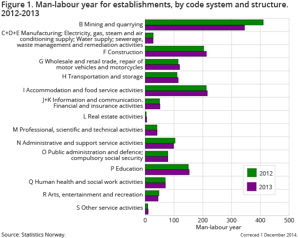 Figure 1. Man-labour year for establishments, by code system and structure. 2012-2013