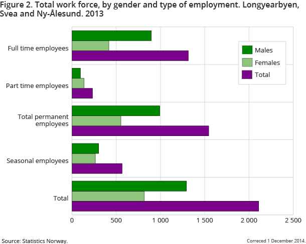 Figure 2. Total work force, by gender and type of employment. Longyearbyen, Svea and Ny-Ålesund. 2013